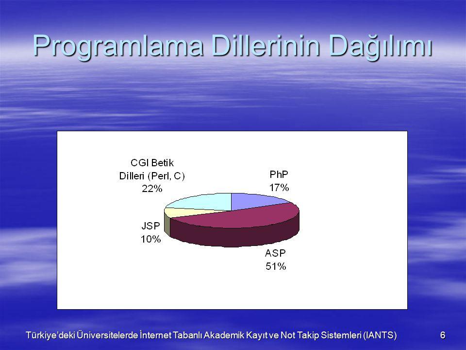 Türkiye'deki Üniversitelerde İnternet Tabanlı Akademik Kayıt ve Not Takip Sistemleri (IANTS) 6 Programlama Dillerinin Dağılımı