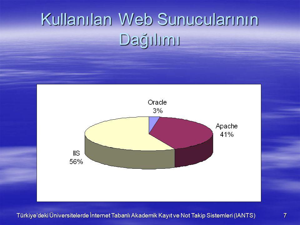 Türkiye'deki Üniversitelerde İnternet Tabanlı Akademik Kayıt ve Not Takip Sistemleri (IANTS) 7 Kullanılan Web Sunucularının Dağılımı
