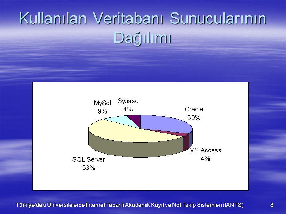 Türkiye'deki Üniversitelerde İnternet Tabanlı Akademik Kayıt ve Not Takip Sistemleri (IANTS) 8 Kullanılan Veritabanı Sunucularının Dağılımı