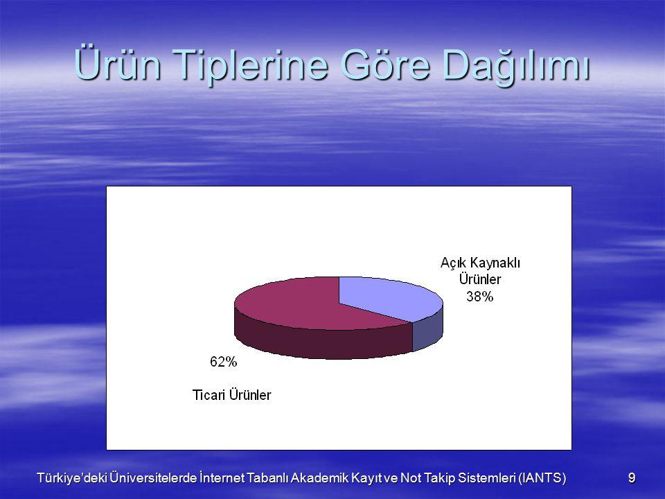 Türkiye'deki Üniversitelerde İnternet Tabanlı Akademik Kayıt ve Not Takip Sistemleri (IANTS) 9 Ürün Tiplerine Göre Dağılımı