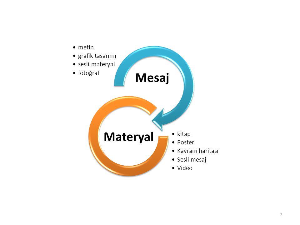 metin grafik tasarımı sesli materyal fotoğraf Mesaj kitap Poster Kavram haritası Sesli mesaj Video Materyal 7