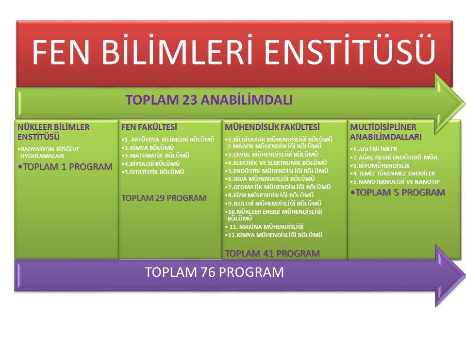FEN BİLİMLERİ ENSTİTÜSÜ TOPLAM 76 PROGRAM TOPLAM 23 ANABİLİMDALI