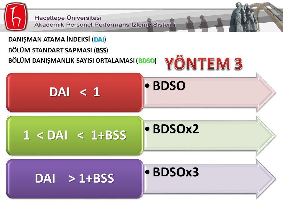 BDSO DAI < 1 BDSOx2 1 < DAI < 1+BSS BDSOx3 DAI > 1+BSS BSS BÖLÜM STANDART SAPMASI (BSS) DAI DANIŞMAN ATAMA İNDEKSİ (DAI) BDSO BÖLÜM DANIŞMANLIK SAYISI ORTALAMASI (BDSO)