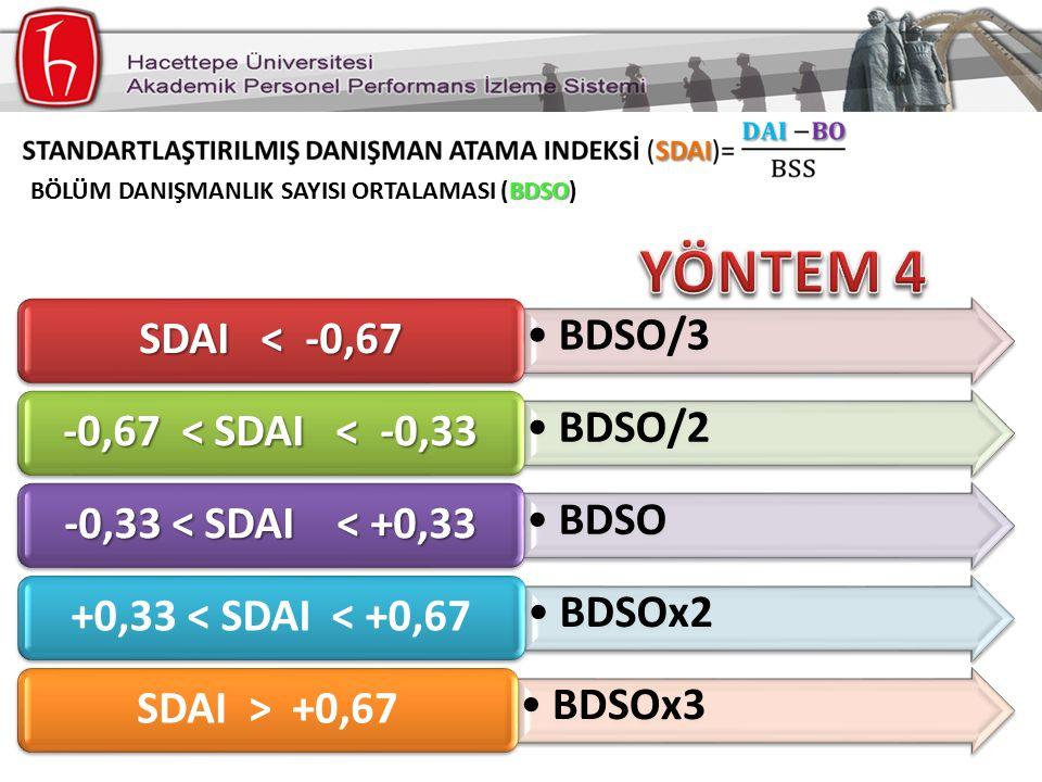 BDSO/3 SDAI < -0,67 BDSO/2 -0,67 < SDAI < -0,33 BDSO -0,33 < SDAI < +0,33 BDSOx2 +0,33 < SDAI < +0,67 BDSOx3 SDAI > +0,67 BDSO BÖLÜM DANIŞMANLIK SAYISI ORTALAMASI (BDSO)