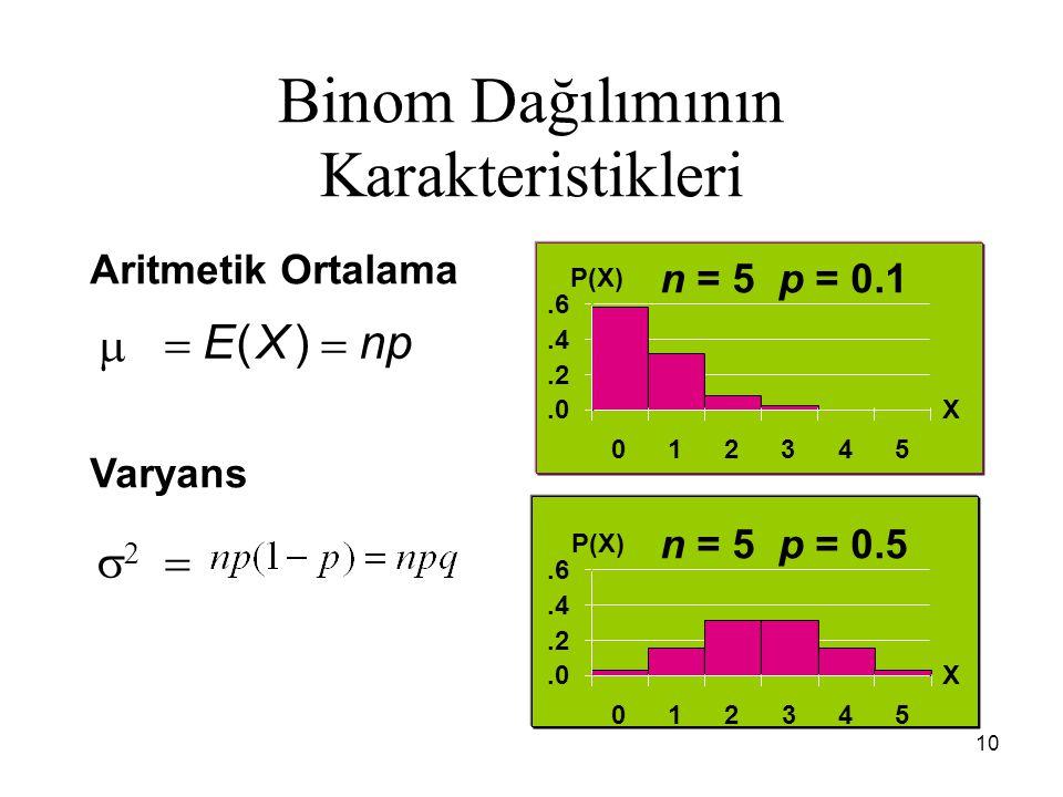 10 Binom Dağılımının Karakteristikleri n = 5 p = 0.1 n = 5 p = 0.5 Aritmetik Ortalama Varyans   EXnp   ().0.2.4.6 012345 X P(X).0.2.4.6 012345