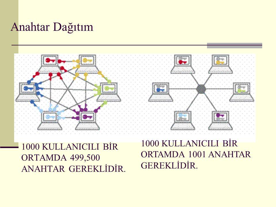 Şifreleme Algoritmalarının Performans Kriterleri Kırılabilme süresinin uzunluğu.