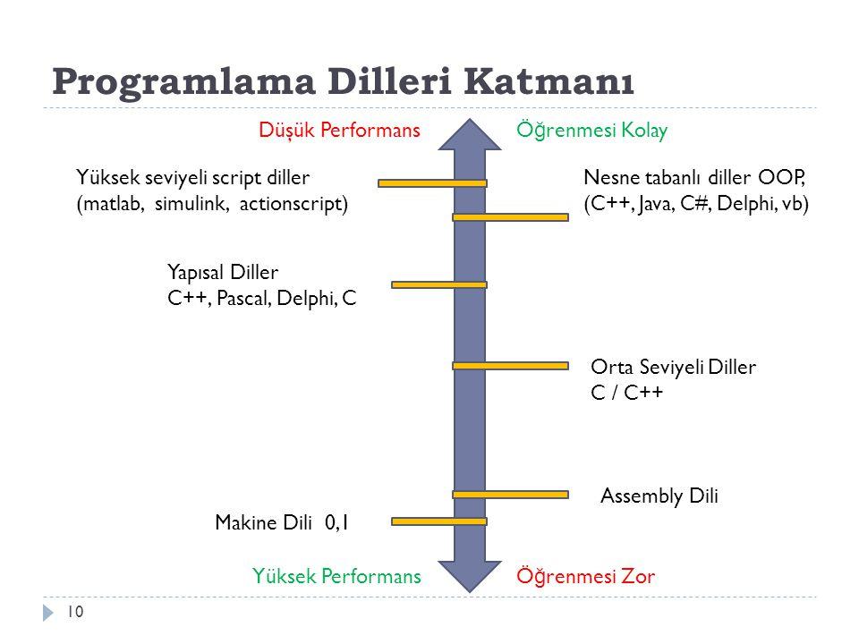 Programlama Dilleri Katmanı 10 Yüksek seviyeli script diller (matlab, simulink, actionscript) Nesne tabanlı diller OOP, (C++, Java, C#, Delphi, vb) Ya