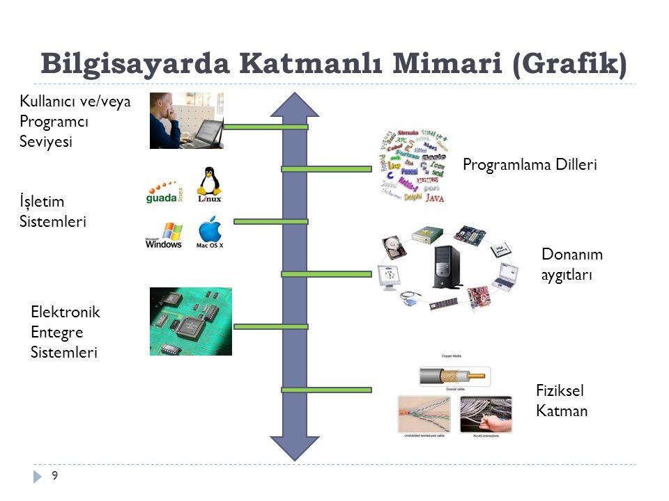Bilgisayarda Katmanlı Mimari (Grafik) 9 Kullanıcı ve/veya Programcı Seviyesi Programlama Dilleri İ şletim Sistemleri Donanım aygıtları Elektronik Ente