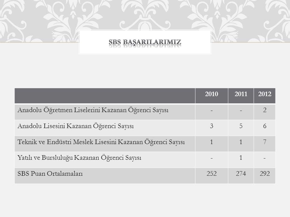 201020112012 Anadolu Öğretmen Liselerini Kazanan Öğrenci Sayısı--2 Anadolu Lisesini Kazanan Öğrenci Sayısı356 Teknik ve Endüstri Meslek Lisesini Kazan