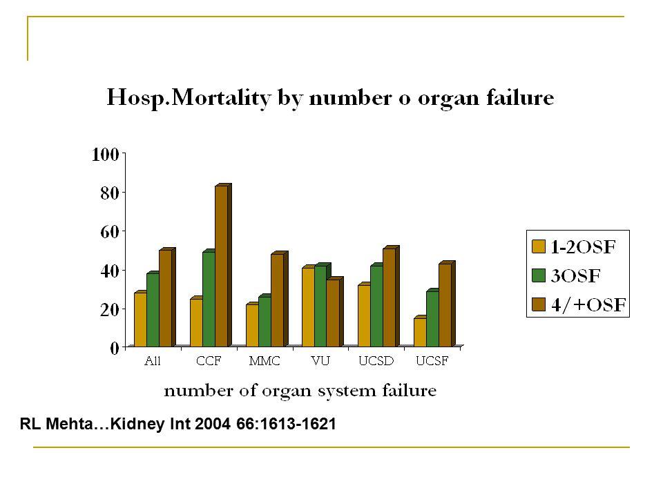 RL Mehta…Kidney Int 2004 66:1613-1621