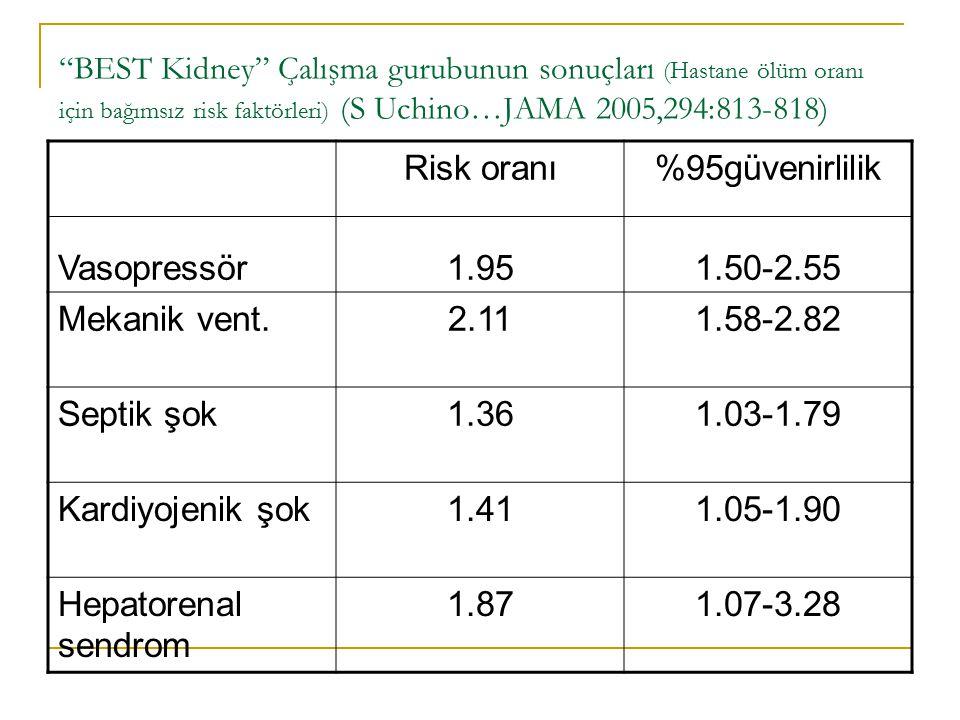 BEST Kidney Çalışma gurubunun sonuçları (Hastane ölüm oranı için bağımsız risk faktörleri) (S Uchino…JAMA 2005,294:813-818) Vasopressör Risk oranı 1.95 %95güvenirlilik 1.50-2.55 Mekanik vent.2.111.58-2.82 Septik şok1.361.03-1.79 Kardiyojenik şok1.411.05-1.90 Hepatorenal sendrom 1.871.07-3.28