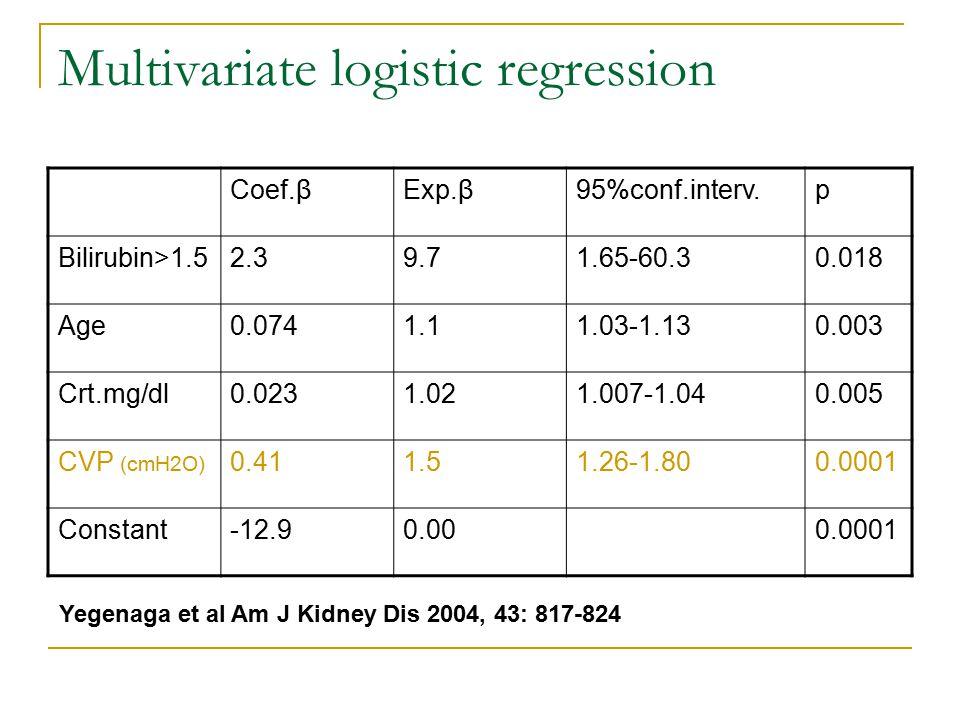 Multivariate logistic regression Coef.βExp.β95%conf.interv.p Bilirubin>1.52.39.71.65-60.30.018 Age0.0741.11.03-1.130.003 Crt.mg/dl0.0231.021.007-1.040.005 CVP (cmH2O) 0.411.51.26-1.800.0001 Constant-12.90.000.0001 Yegenaga et al Am J Kidney Dis 2004, 43: 817-824