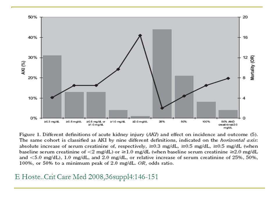Risk factors for developing ARF 257 (sepsis/SIRS)hastanın 29'unda ABY ortaya çıktı(%11) Bu oran genel anlamda çeşitli çalışmalarda %1-31 olarak bildirilmiştir.