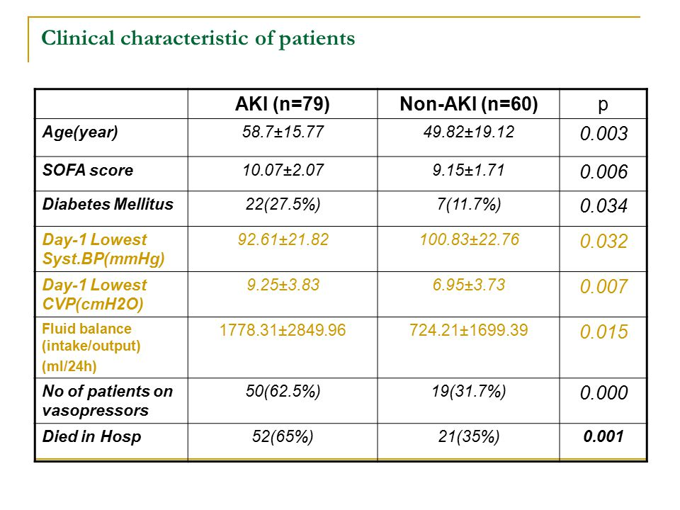 Clinical characteristic of patients AKI (n=79)Non-AKI (n=60)p Age(year)58.7±15.7749.82±19.12 0.003 SOFA score10.07±2.079.15±1.71 0.006 Diabetes Mellitus22(27.5%)7(11.7%) 0.034 Day-1 Lowest Syst.BP(mmHg) 92.61±21.82100.83±22.76 0.032 Day-1 Lowest CVP(cmH2O) 9.25±3.836.95±3.73 0.007 Fluid balance (intake/output) (ml/24h) 1778.31±2849.96724.21±1699.39 0.015 No of patients on vasopressors 50(62.5%)19(31.7%) 0.000 Died in Hosp52(65%)21(35%)0.001