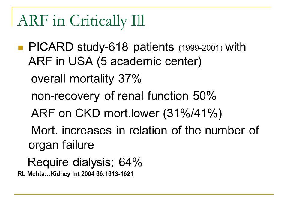 Lower creatinine level with increased mortality;dose manner J Cerda…Nephrol Dial Transplant 2007,22:2781-2784 R Cartin-Ceba… Crit Care Med 2007,35:2420-2423 Higher creatinine level higher mortality MM O'Brian…Kidney Int 2002,62:585-591 SG Coca… Am J Kidney Dis 2007,50:712-720