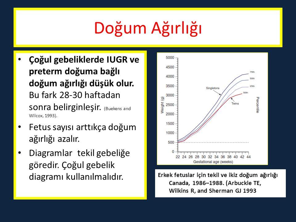 IUGR İkizlerde düşük doğum ağırlığı oranı % 60-70 (Moise J 1998).