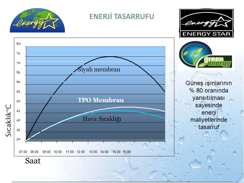 07:00 08:00 09:00 10:00 11:00 12:00 13:00 14:00 15:00 16:00 70 65 60 55 50 45 40 35 75 30 80 Saat Siyah membran TPO Membran Hava Sıcaklığı ENERJİ TASA