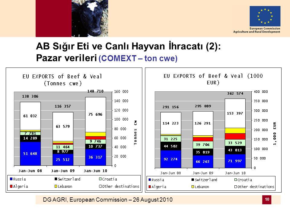 DG AGRI, European Commission – 26 August 2010 10 AB Sığır Eti ve Canlı Hayvan İhracatı (2): Pazar verileri (COMEXT – ton cwe)