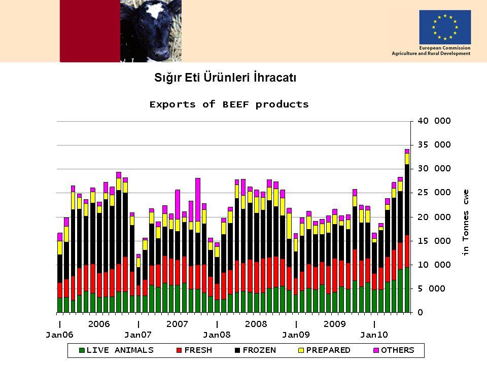 DG AGRI, European Commission – 26 August 2010 11 Sığır Eti Ürünleri İhracatı
