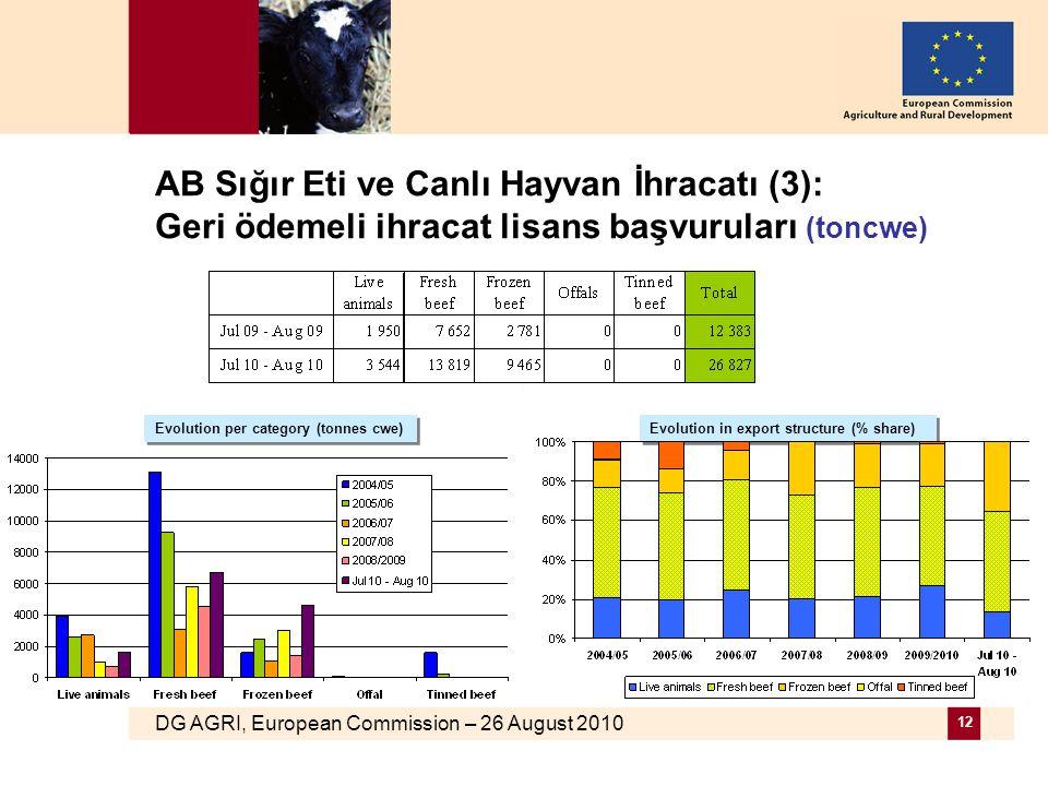 DG AGRI, European Commission – 26 August 2010 12 AB Sığır Eti ve Canlı Hayvan İhracatı (3): Geri ödemeli ihracat lisans başvuruları (toncwe) Evolution per category (tonnes cwe) Evolution in export structure (% share)