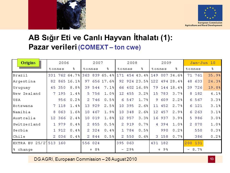 DG AGRI, European Commission – 26 August 2010 13 AB Sığır Eti ve Canlı Hayvan İthalatı (1): Pazar verileri (COMEXT – ton cwe) Origins