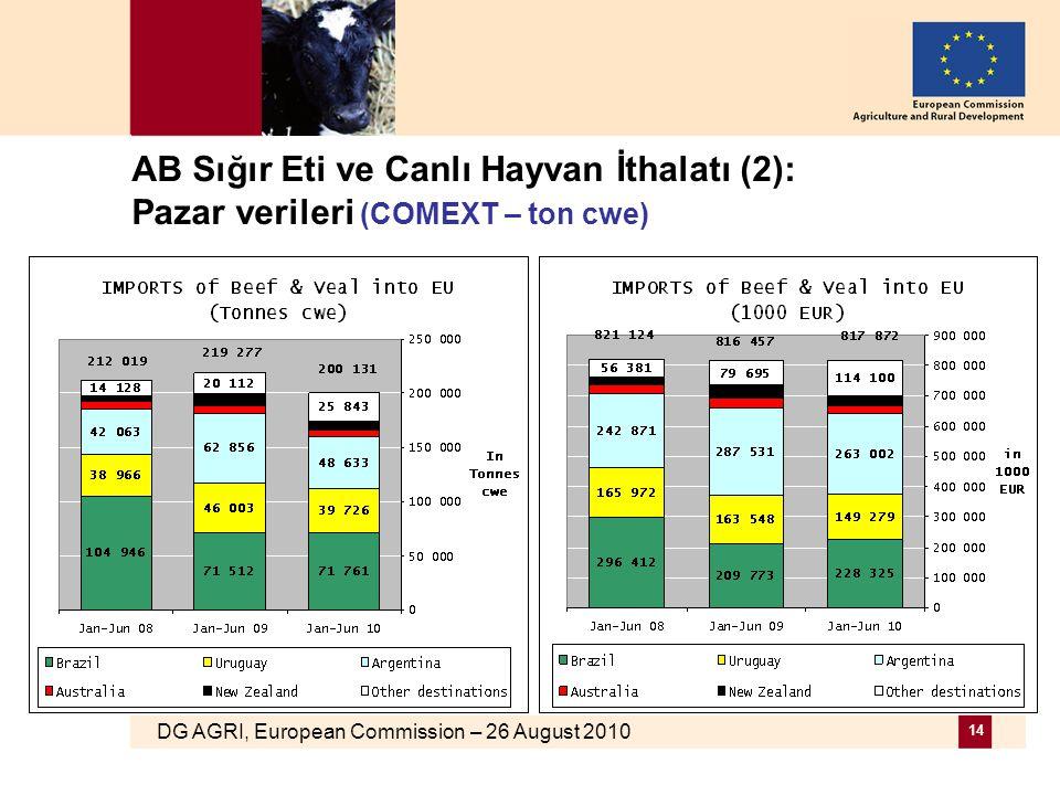 DG AGRI, European Commission – 26 August 2010 14 AB Sığır Eti ve Canlı Hayvan İthalatı (2): Pazar verileri (COMEXT – ton cwe)