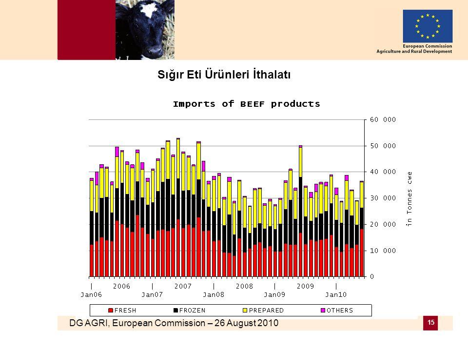 DG AGRI, European Commission – 26 August 2010 15 Sığır Eti Ürünleri İthalatı