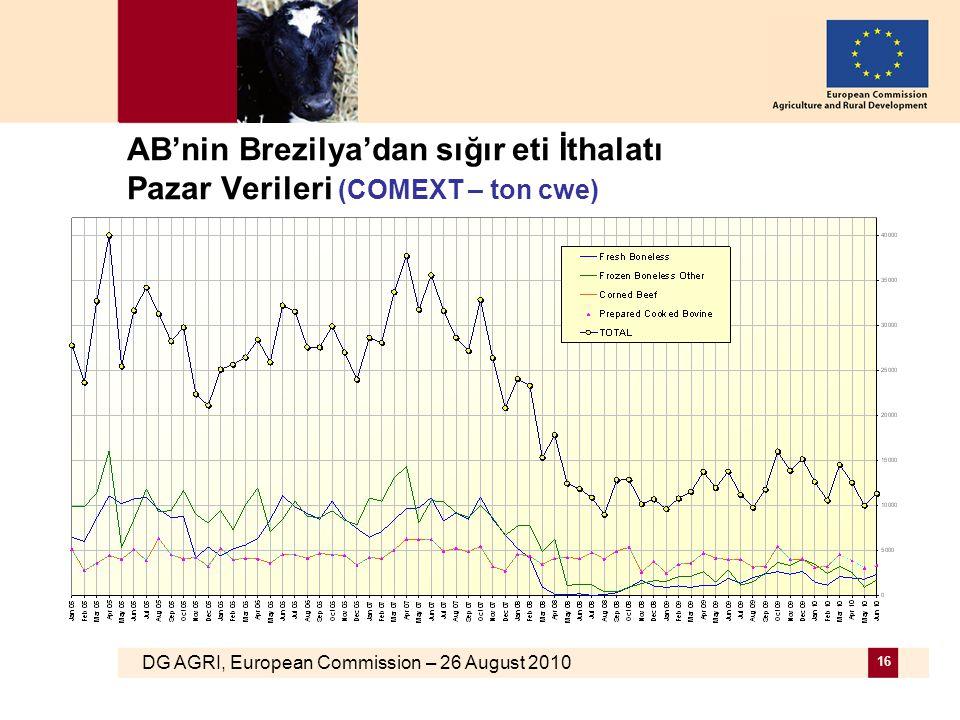 DG AGRI, European Commission – 26 August 2010 16 AB'nin Brezilya'dan sığır eti İthalatı Pazar Verileri (COMEXT – ton cwe)