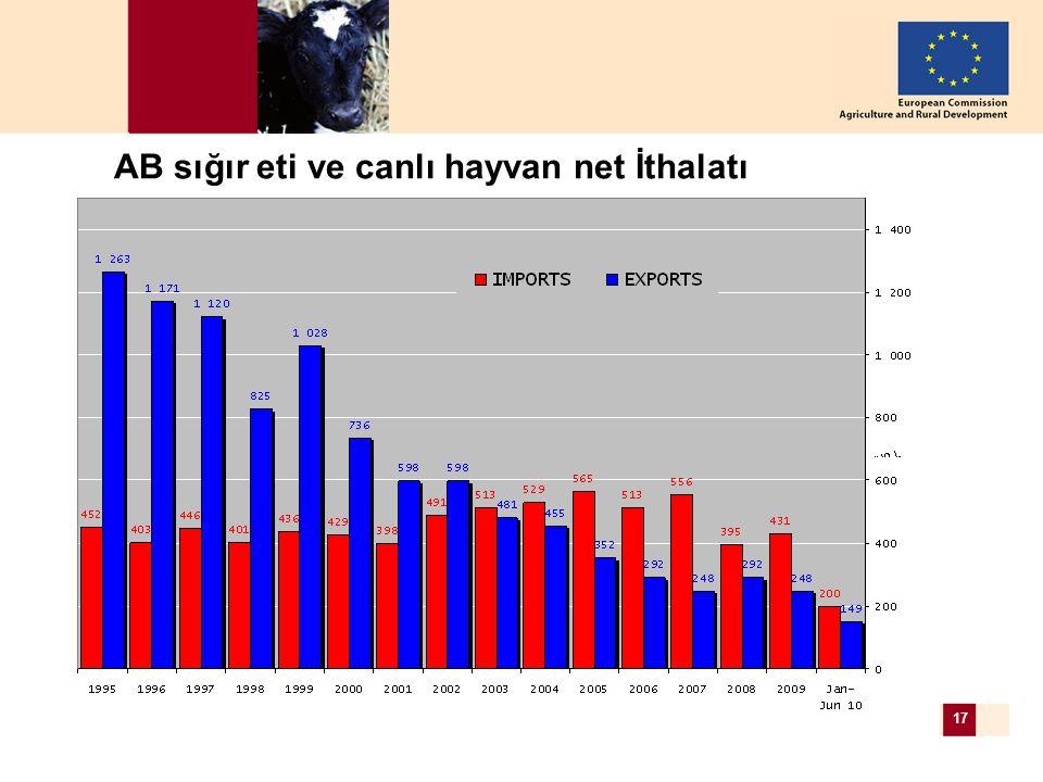 DG AGRI, European Commission – 26 August 2010 17 AB sığır eti ve canlı hayvan net İthalatı