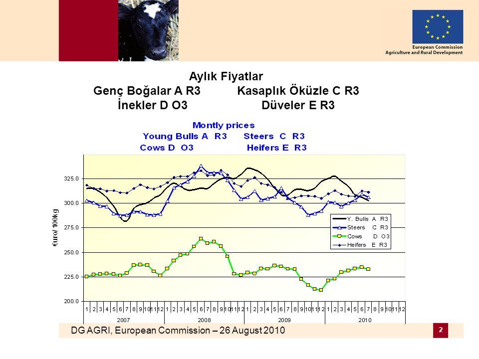 DG AGRI, European Commission – 26 August 2010 2 Aylık Fiyatlar Genç Boğalar A R3Kasaplık Öküzle C R3 İnekler D O3Düveler E R3
