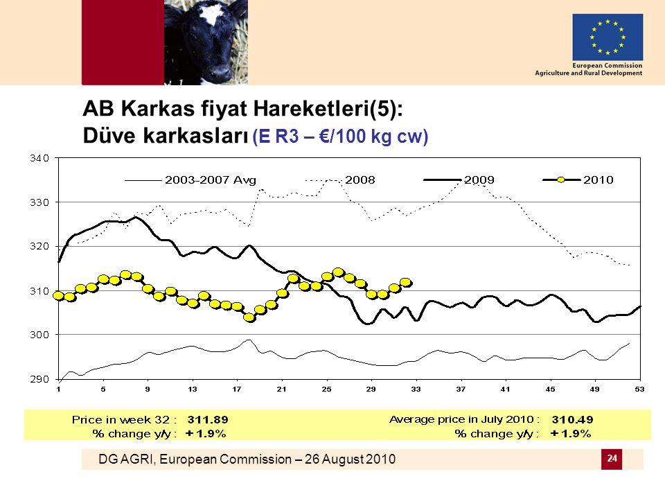 DG AGRI, European Commission – 26 August 2010 24 AB Karkas fiyat Hareketleri(5): Düve karkasları (E R3 – €/100 kg cw)