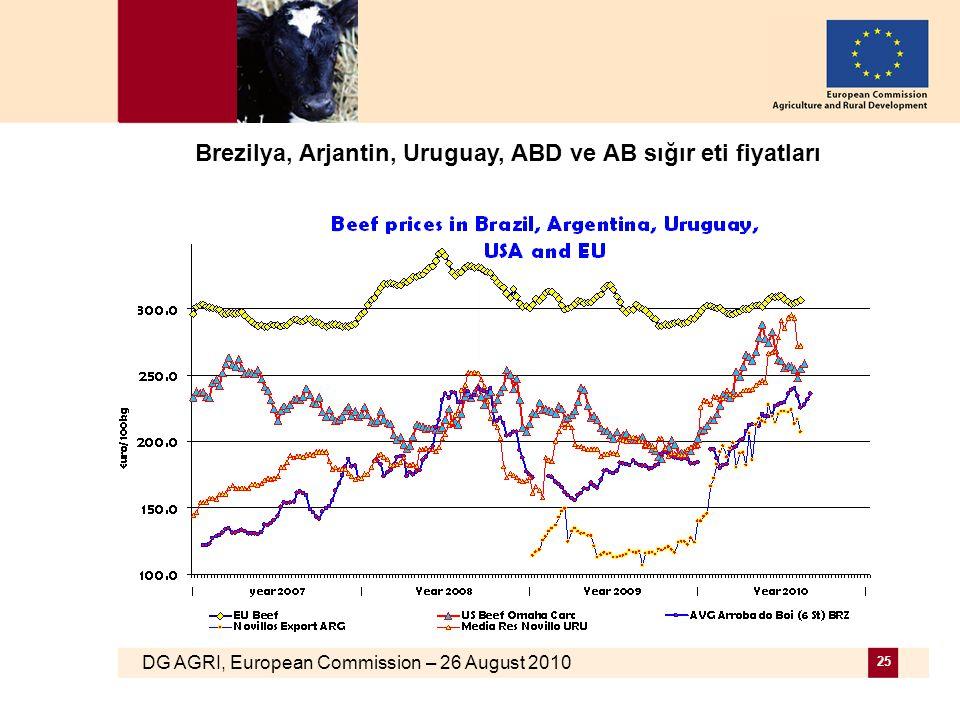 DG AGRI, European Commission – 26 August 2010 25 Brezilya, Arjantin, Uruguay, ABD ve AB sığır eti fiyatları
