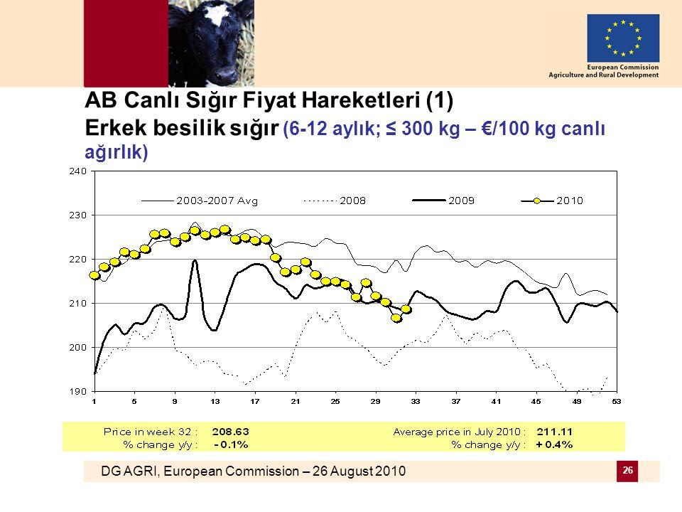 DG AGRI, European Commission – 26 August 2010 26 AB Canlı Sığır Fiyat Hareketleri (1) Erkek besilik sığır (6-12 aylık; ≤ 300 kg – €/100 kg canlı ağırl