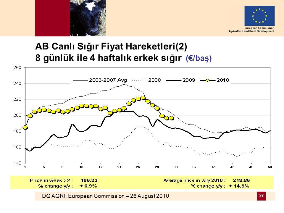 DG AGRI, European Commission – 26 August 2010 27 AB Canlı Sığır Fiyat Hareketleri(2) 8 günlük ile 4 haftalık erkek sığır (€/baş)