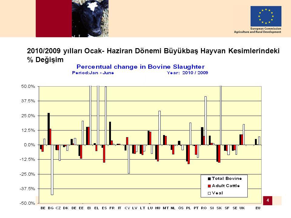 DG AGRI, European Commission – 26 August 2010 4 2010/2009 yılları Ocak- Haziran Dönemi Büyükbaş Hayvan Kesimlerindeki % Değişim