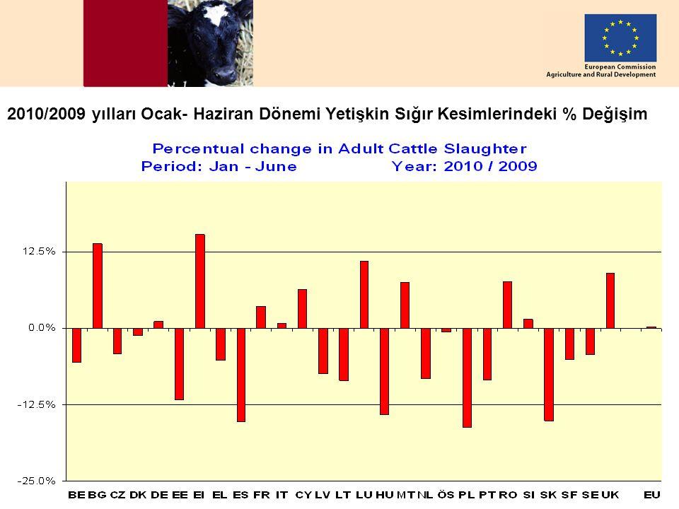 DG AGRI, European Commission – 26 August 2010 5 2010/2009 yılları Ocak- Haziran Dönemi Yetişkin Sığır Kesimlerindeki % Değişim