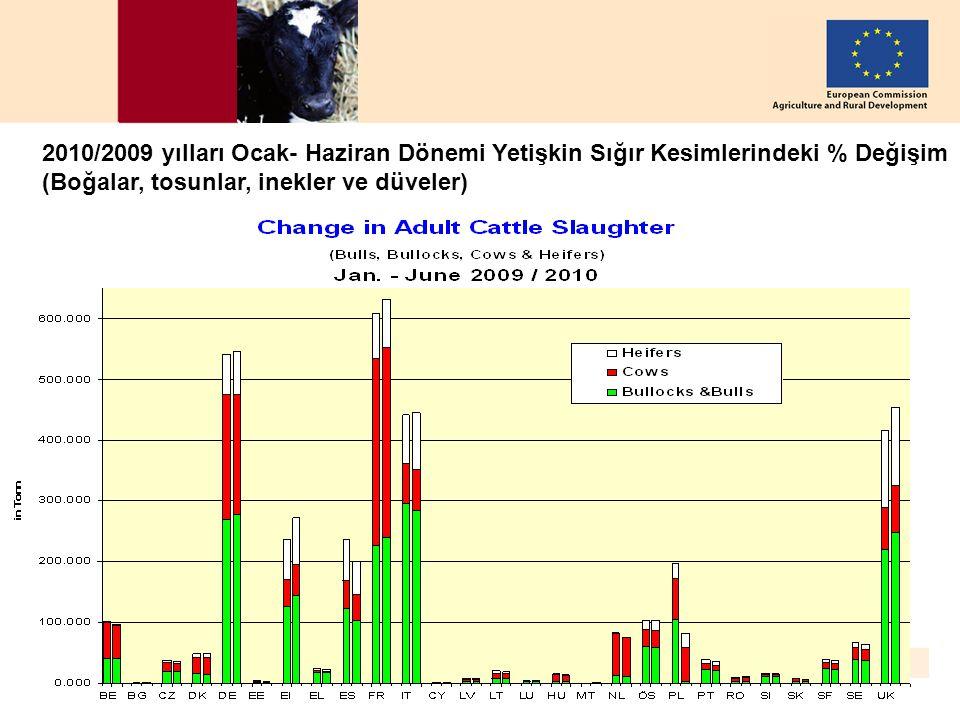 DG AGRI, European Commission – 26 August 2010 6 2010/2009 yılları Ocak- Haziran Dönemi Yetişkin Sığır Kesimlerindeki % Değişim (Boğalar, tosunlar, ine