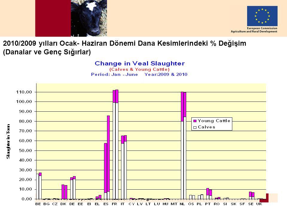 DG AGRI, European Commission – 26 August 2010 7 2010/2009 yılları Ocak- Haziran Dönemi Dana Kesimlerindeki % Değişim (Danalar ve Genç Sığırlar)