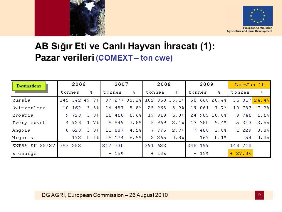 DG AGRI, European Commission – 26 August 2010 9 AB Sığır Eti ve Canlı Hayvan İhracatı (1): Pazar verileri (COMEXT – ton cwe) Destinations