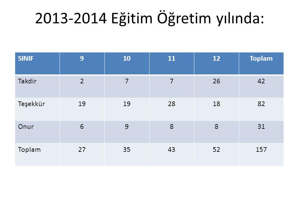 2013-2014 Eğitim Öğretim yılında: SINIF9101112Toplam Takdir2772642 Teşekkür19 281882 Onur698831 Toplam27354352157