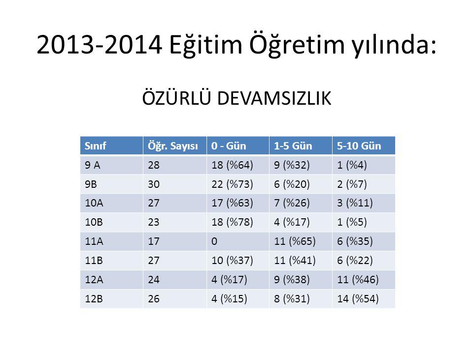 2013-2014 Eğitim Öğretim yılında: ÖZÜRLÜ DEVAMSIZLIK SınıfÖğr.