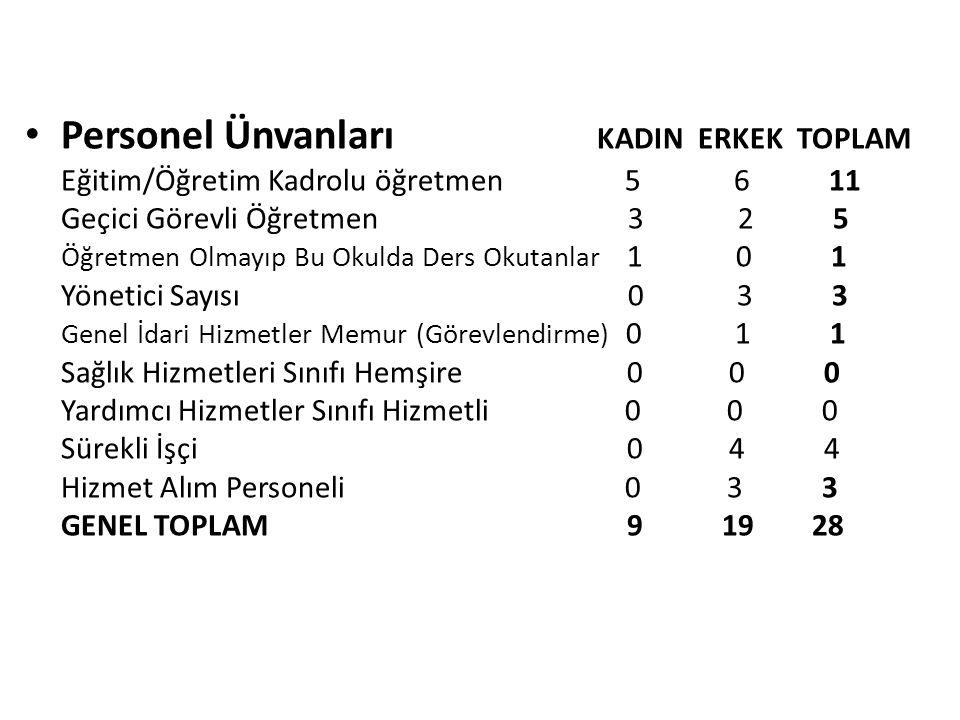 2013-2014 Eğitim Öğretim yılında: ÖZÜRSÜZ DEVAMSIZLIK SınıfÖğr.