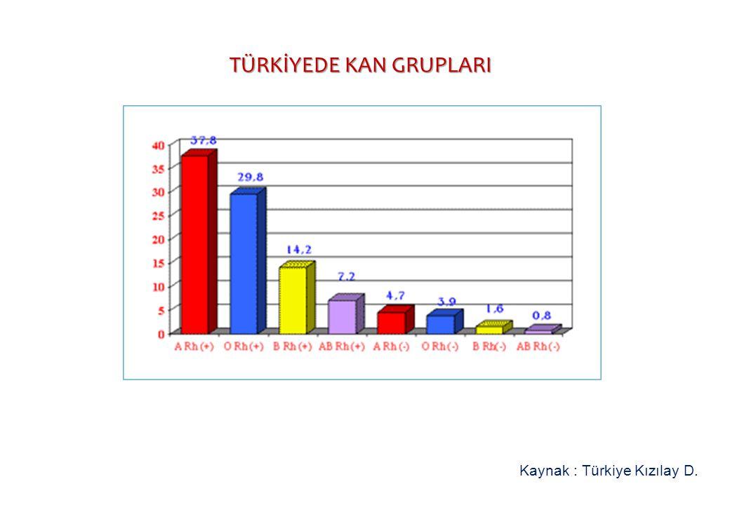 TÜRKİYEDE KAN GRUPLARI TÜRKİYEDE KAN GRUPLARI Kaynak : Türkiye Kızılay D.