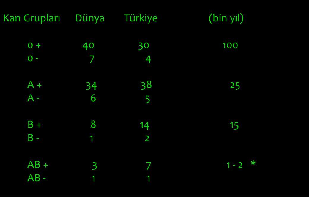 Kan Grupları Dünya Türkiye (bin yıl) 0 + 40 30 100 0 - 7 4 A + 34 38 25 A - 6 5 B + 8 14 15 B - 1 2 AB + 3 7 1 - 2 * AB - 1 1