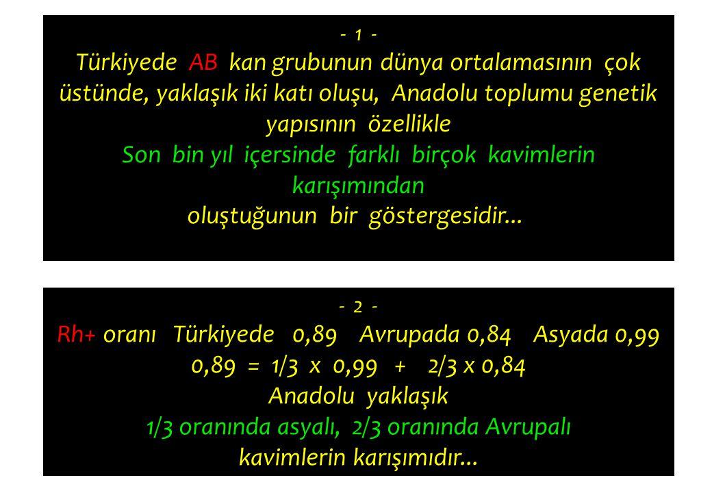 - 1 - Türkiyede AB kan grubunun dünya ortalamasının çok üstünde, yaklaşık iki katı oluşu, Anadolu toplumu genetik yapısının özellikle Son bin yıl içer