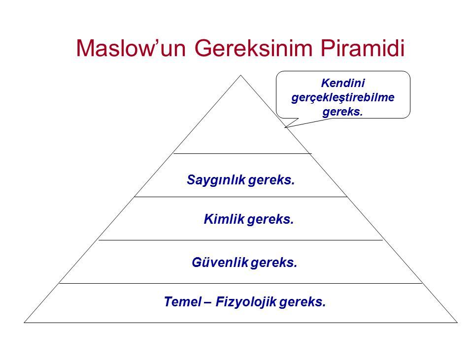 Maslow'un Gereksinim Piramidi Temel – Fizyolojik gereks. Güvenlik gereks. Kimlik gereks. Saygınlık gereks. Kendini gerçekleştirebilme gereks.