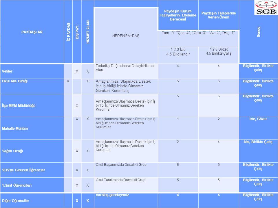 PAYDAŞLAR İÇ PAYDAŞ DIŞ PAY, HİZMET ALAN Paydaşın Kurum Faaliyetlerini Etkileme Derecesiİ Paydaşın Taleplerine Verien Önem Sonuç NEDEN PAYDAŞ Tam 5