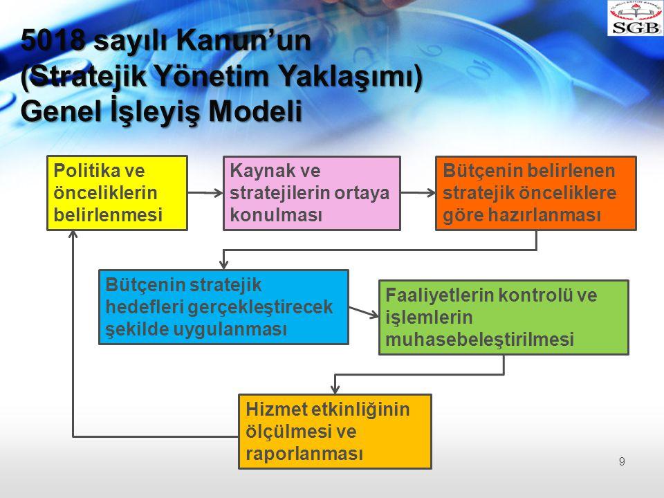 Kuruluş içi Analiz 1)Kuruluşun yapısı, 2)Beşeri Kaynakları, 3)Kurum Kültürü, 4)Teknoloji, 5)Mali Durum, başlıklarının dikkate alındığı analiz türüdür.