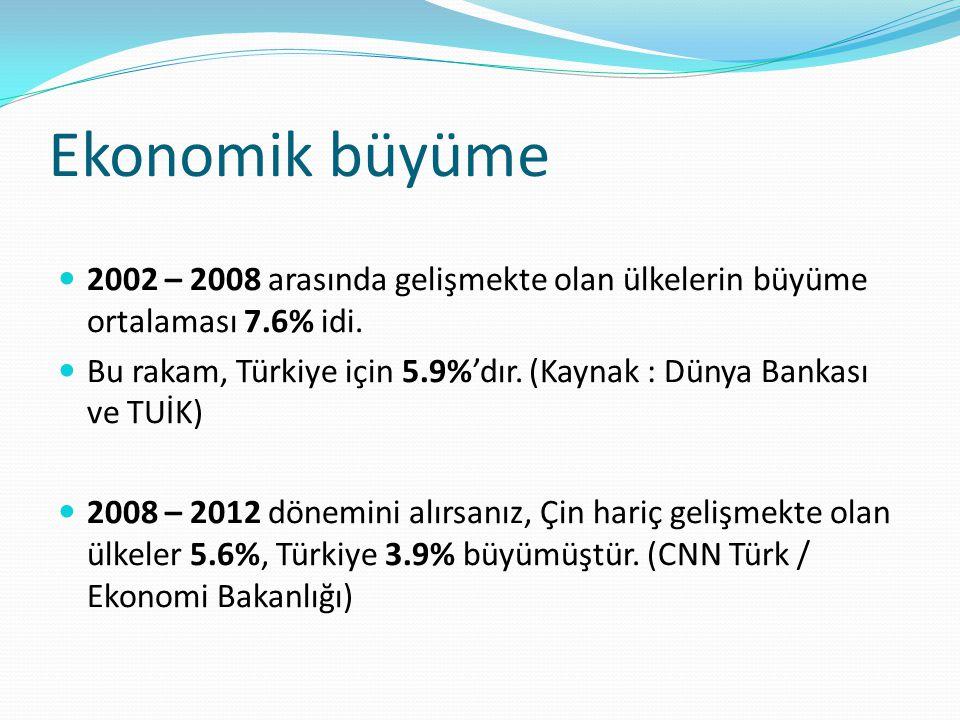 Ekonomik büyüme 2002 – 2008 arasında gelişmekte olan ülkelerin büyüme ortalaması 7.6% idi. Bu rakam, Türkiye için 5.9%'dır. (Kaynak : Dünya Bankası ve