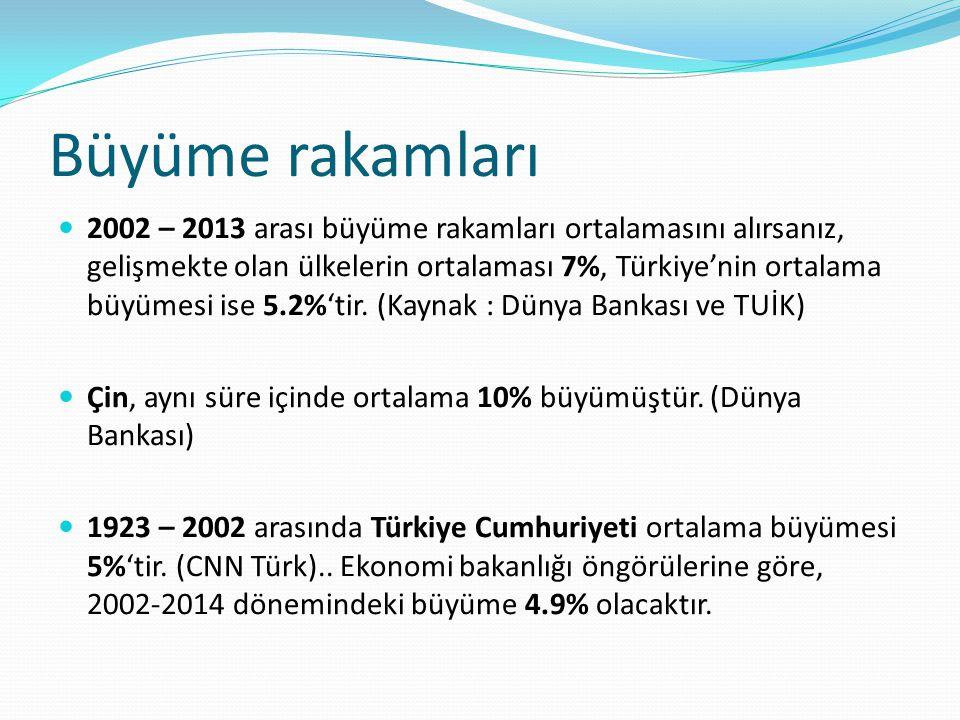 Büyüme rakamları 2002 – 2013 arası büyüme rakamları ortalamasını alırsanız, gelişmekte olan ülkelerin ortalaması 7%, Türkiye'nin ortalama büyümesi ise